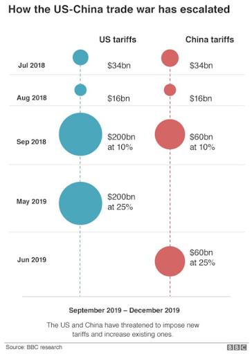 US-China Trade War figures